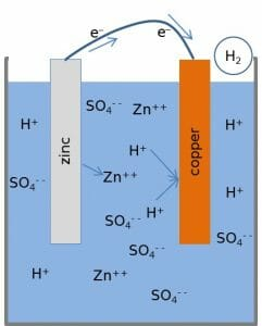 Zinc Copper Voltaic Cell