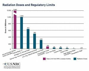 Radiation Doses and Regulatory Limits