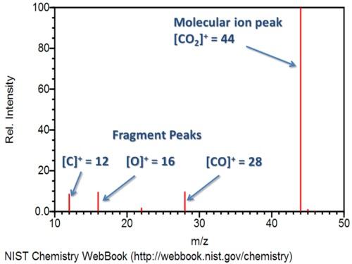 Carbon Dioxide Mass Spectrum