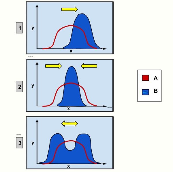 Genetic distribution