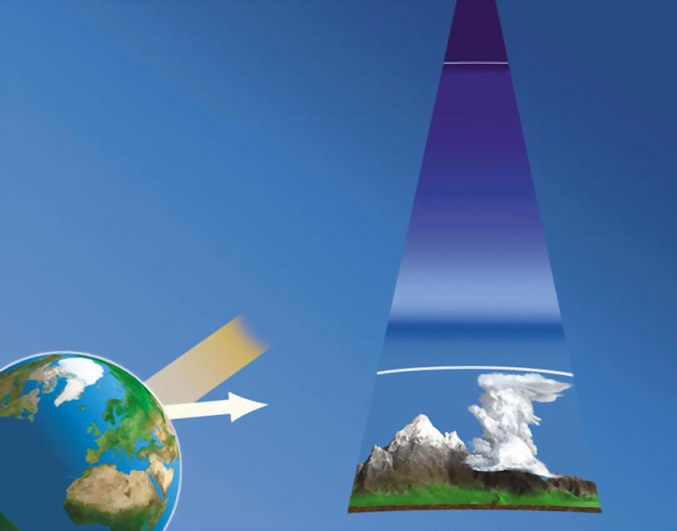 The troposphere