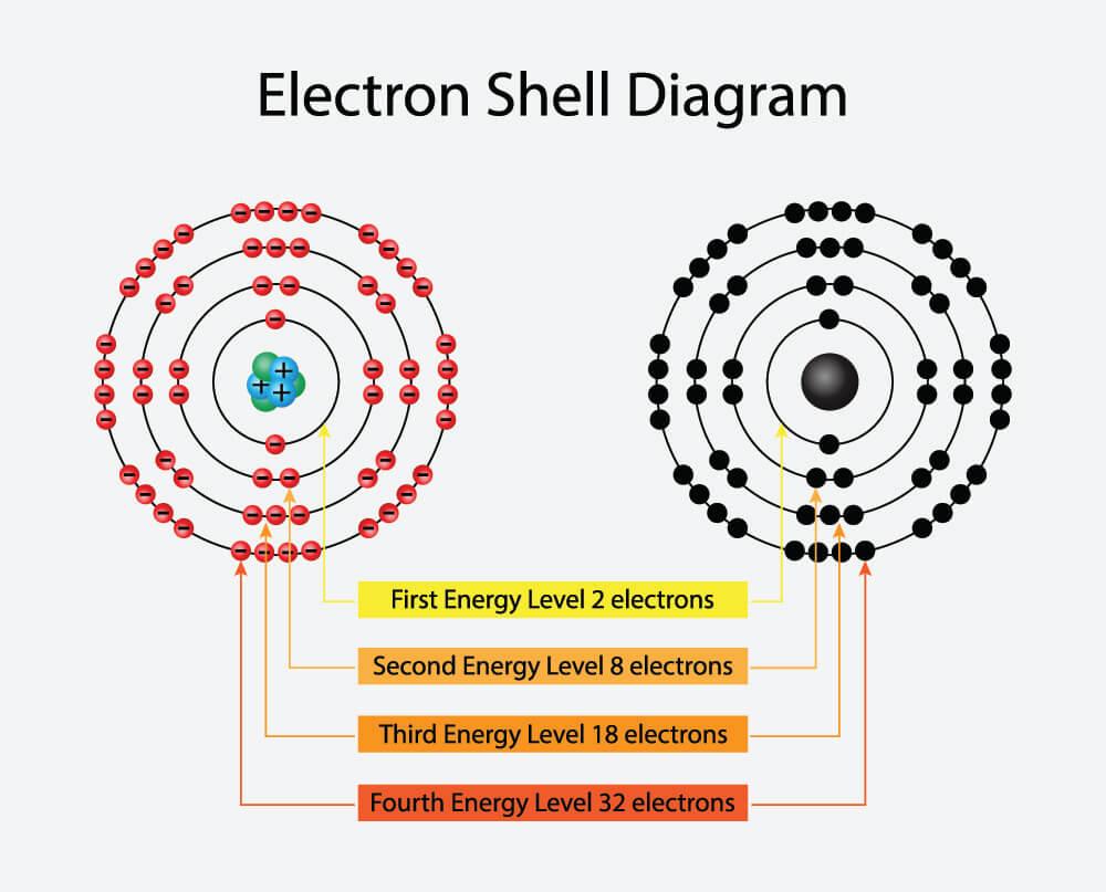 electron shell diagram atom chemistry valence shell