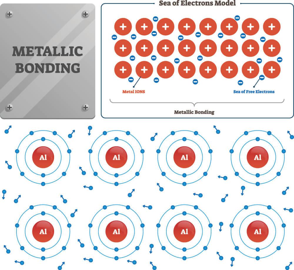 metallic bond electron sea chemistry physics molecular