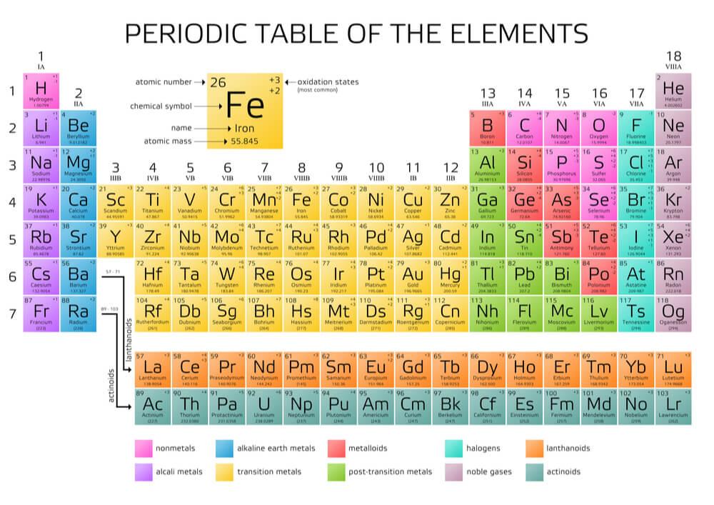 periodic table elements atomic number groups alkali metals inert