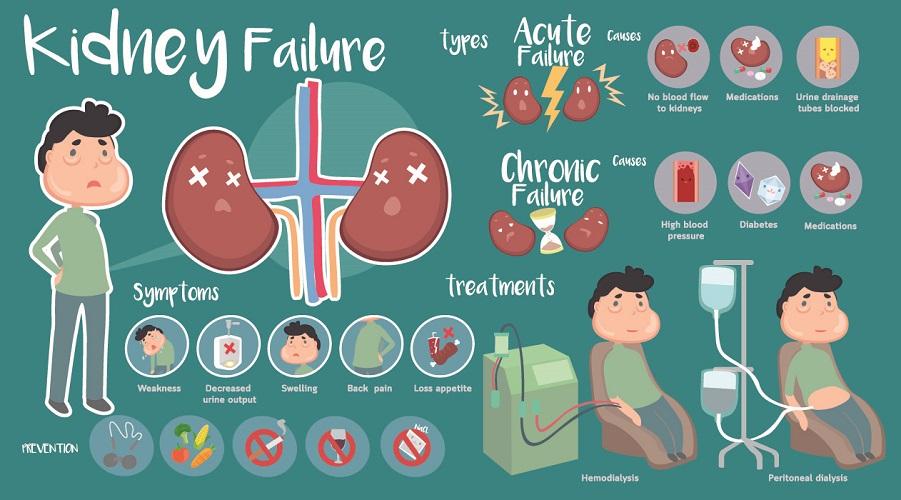 kidney failure symptoms acute chronic