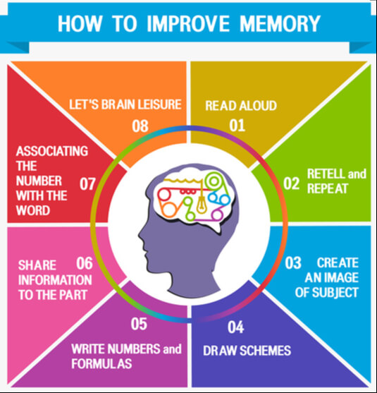 Colorful image showing various ways to improve memory surrounding a colored in brain