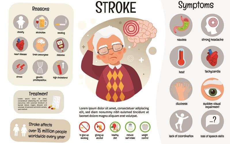 stroke symptoms increased intracranial pressure ICP