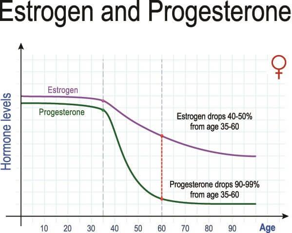 estrogen progesterone levels age