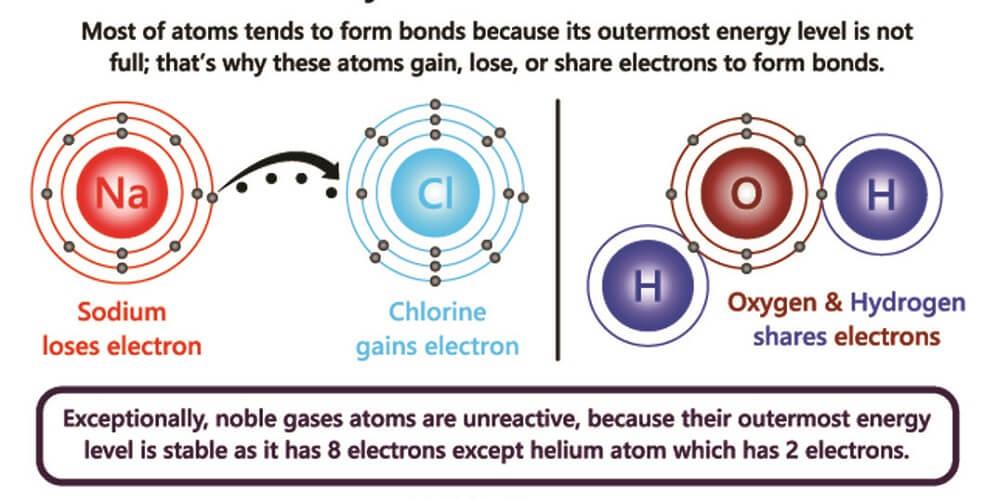 octet rule electrons atoms molecules lewy