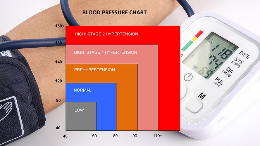 pulse pressure blood chart hypertension risk hypotension