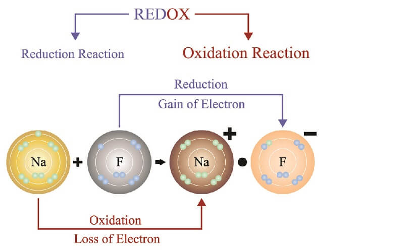 redox reaction oxidation reduction