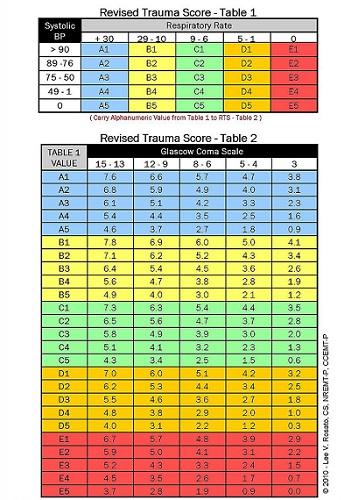 revised trauma score glasgow coma scale