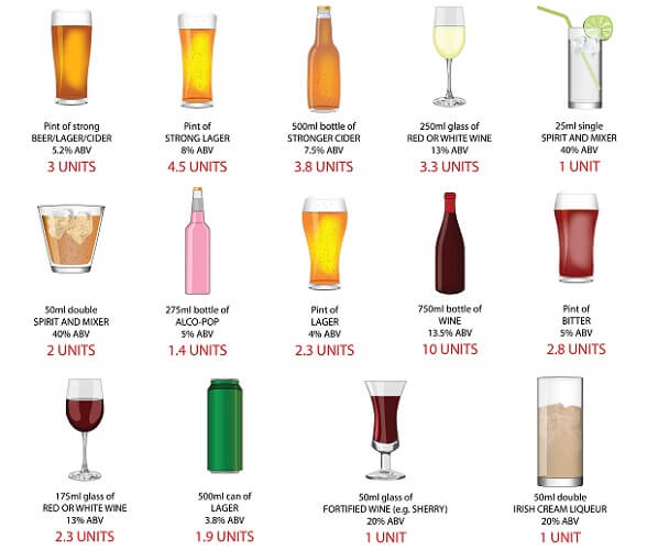 alcohol units drinks recommended allowance males females