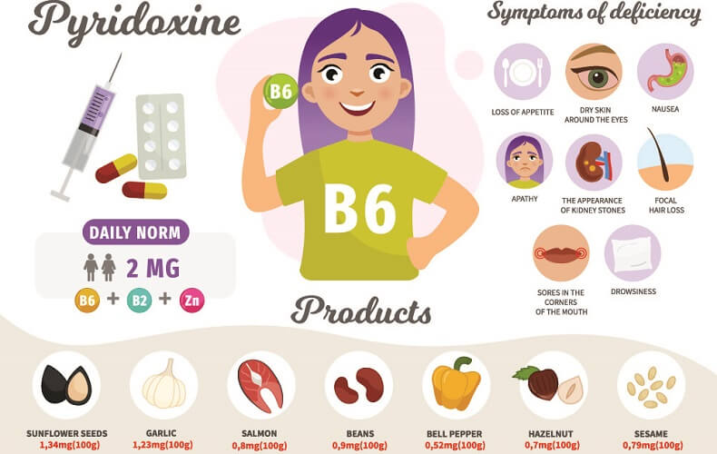 vitamin b6 supplements diet effects function