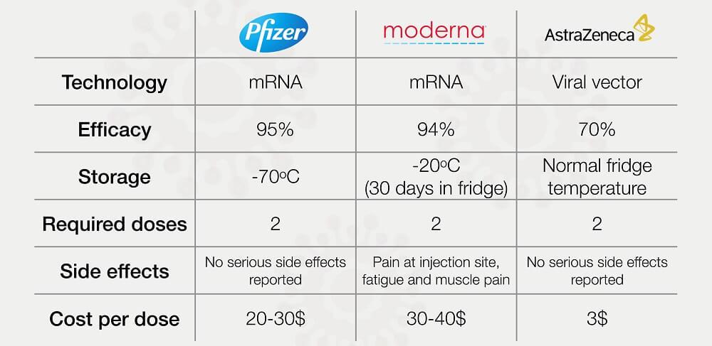corona vaccine types oxford pfizer moderna vector mRNA DNA adenovirus