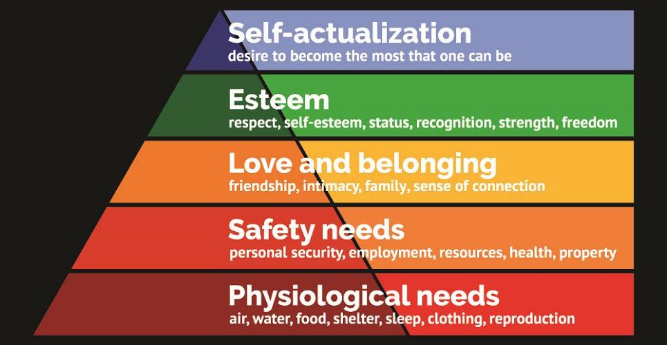 maslow heirarchy psychoanalysis psychoanalytic theory