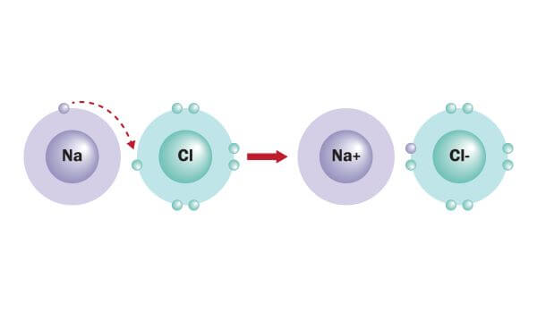 Sodium and chlorine are linked by ionic bonding