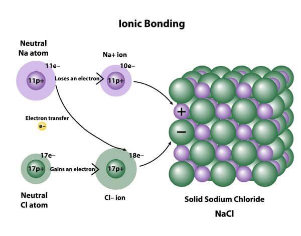 Ionic-bond-example.jpg