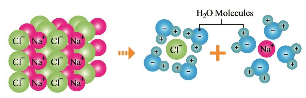 dissociation nacl water molecules