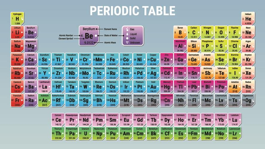 periodic table atomic weight number elements